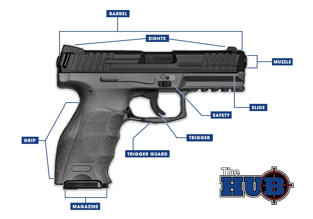 A diagram showing the different parts of a gun